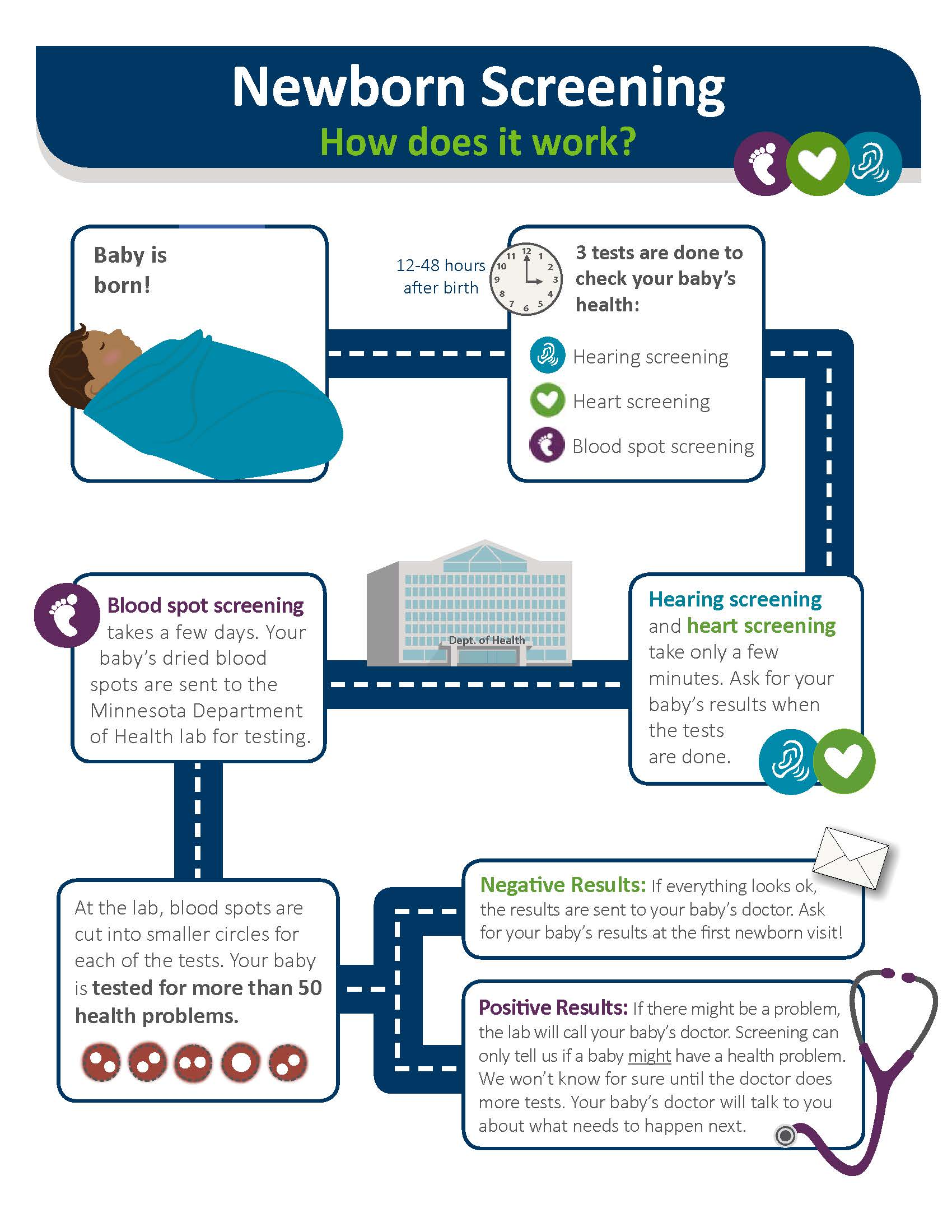 Newborn Screening Infographic